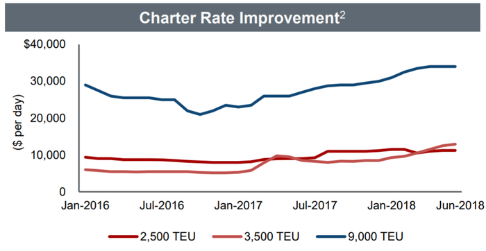 A chart depicting that charter rates have slowly climbing from Jan 2016 to July 2018.