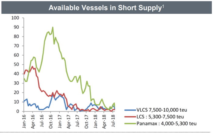 A chart depicting that supply has shrunk quickly from January 2016 to July 2018.