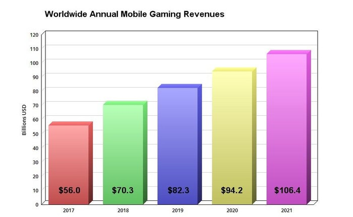 Chart showing estimated annual revenue from mobile games, 2017 to 2021.