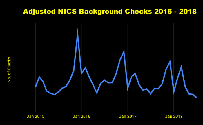 Chart of adjusted NICS background checks