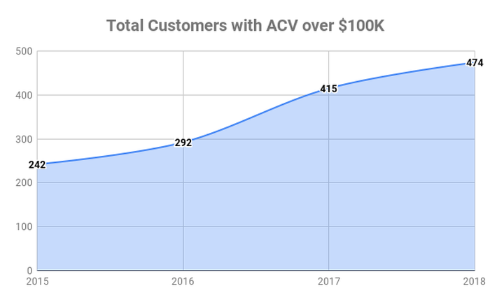 Chart showing total customers with ACV over $100,000