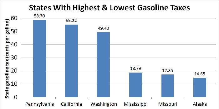 Bar graph showing gas prices in six states.