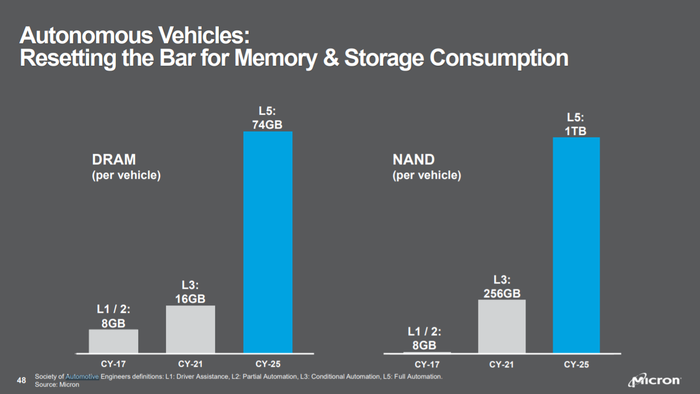 Graphs showing large DRAM and NAND content in autonomous vehicles.