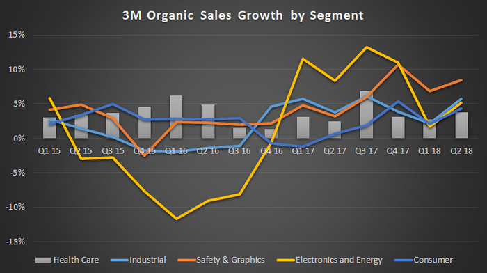 3M Company sales growth.