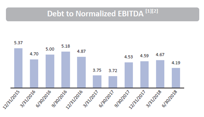 The company maintains debt at reasonable levels.