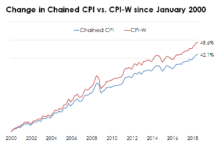 Chart of chained CPI vs. CPI-W since January 2000