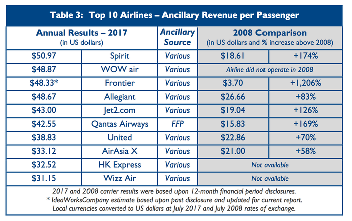A table shows the top ten airlines by ancillary revenue per passenger.