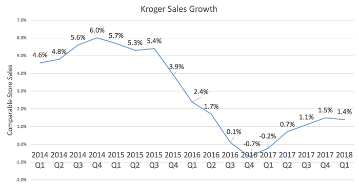 Comparable-store sales growth by quarter.