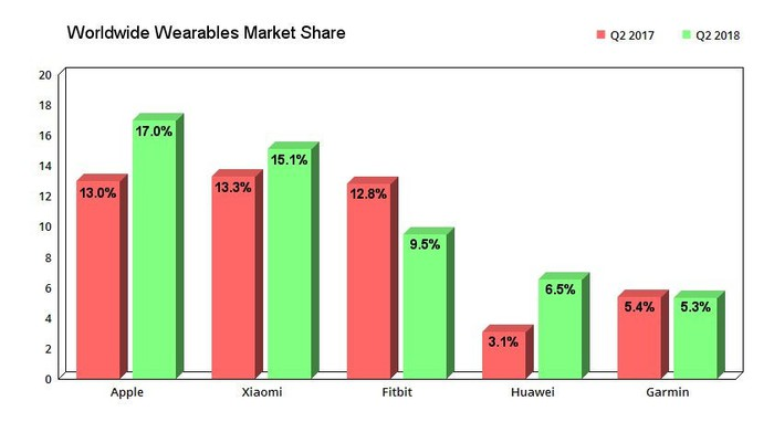 Worldwide market share of wearable devices.