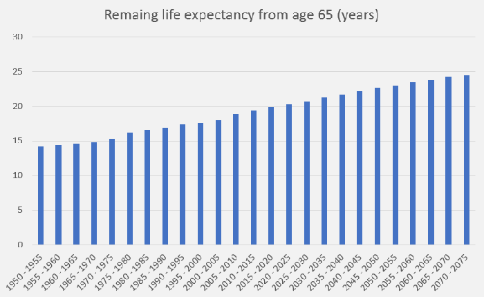 A bar chart showing increasing life expectancy between 1950 and 2075.