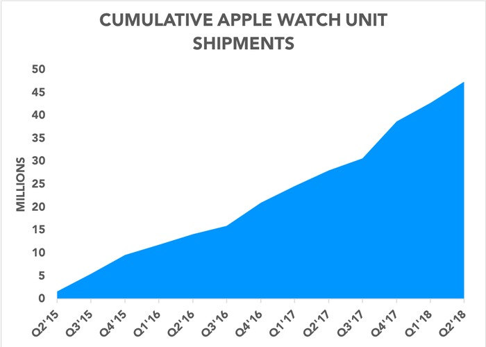 Chart showing estimated cumulative Apple Watch units