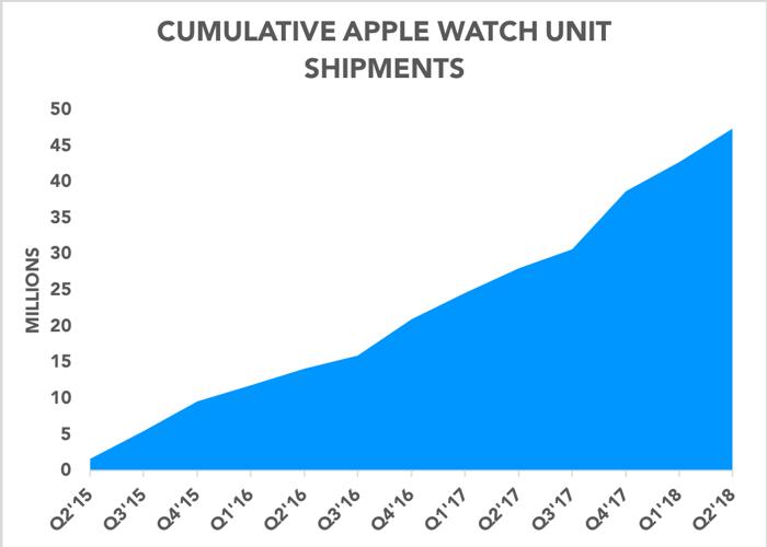 Chart showing estimated cumulative Apple Watch units