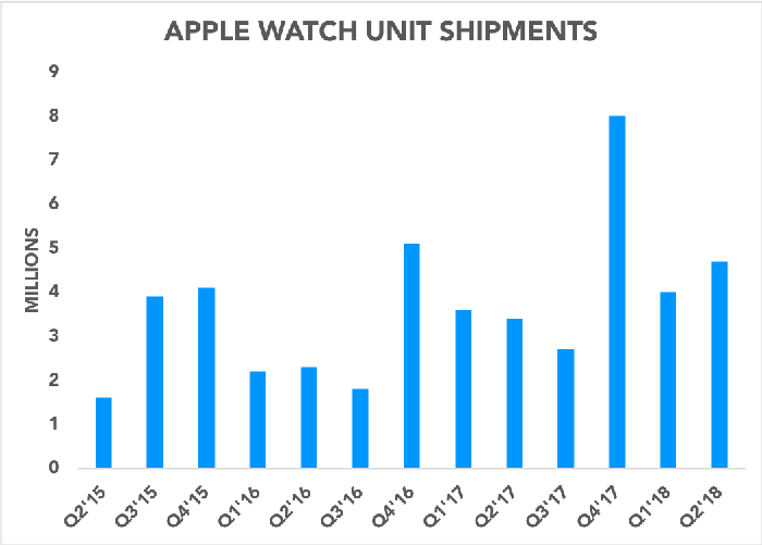 Chart showing estimated quarterly Apple Watch units