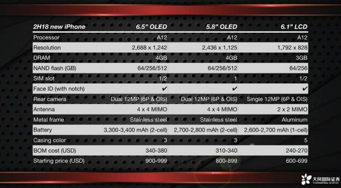 A table comparing the specs of Apple's upcoming iPhones.