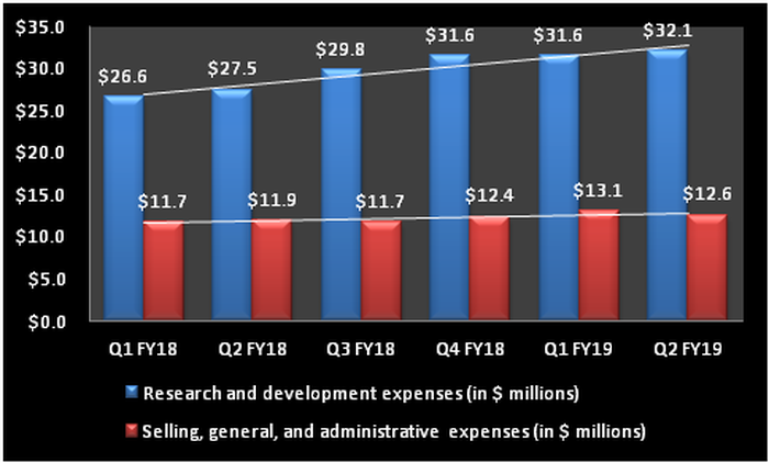 Chart showing the growth of Ambarella's expenses.