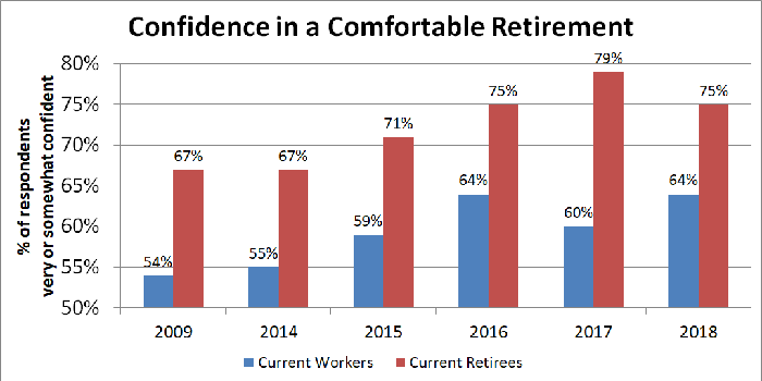 Graph showing retirement confidence for workers and current retirees.