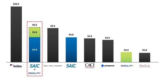 Revenue rankings of government services vendors