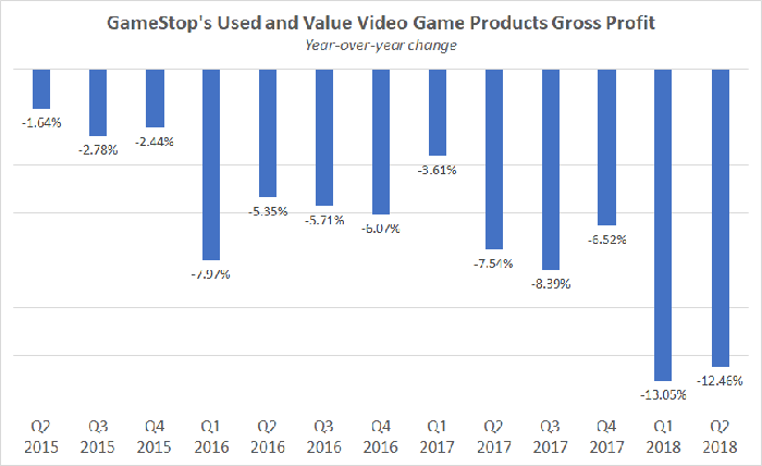Bar chart showing the change in gross profit for GameStop's used and value products from Q2 2015 to Q2 2018