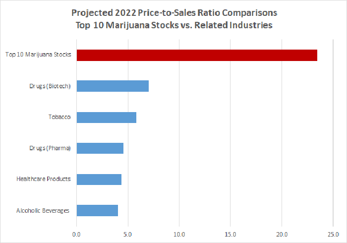 Projected 2022 price-to-sales ratio comparison chart for top 10 marijuana stocks vs. related industries
