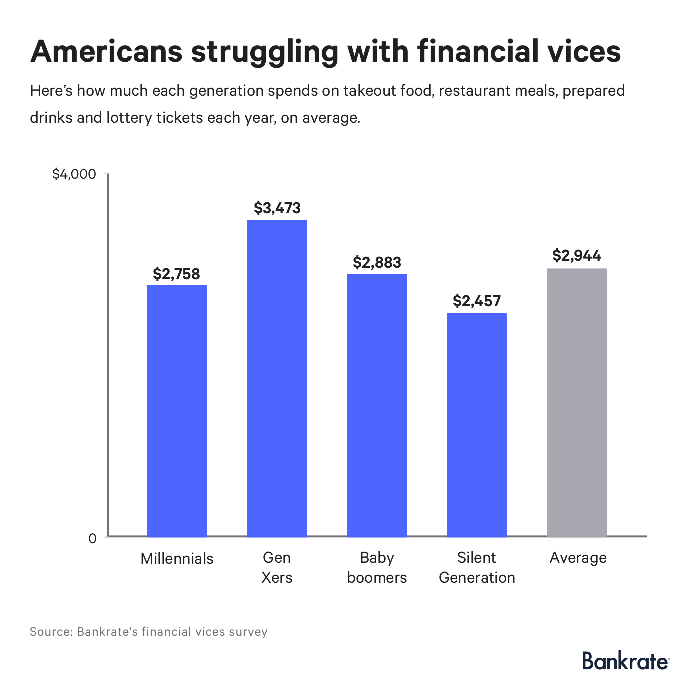 A chart shows how much each generqtion spends on financial vices.