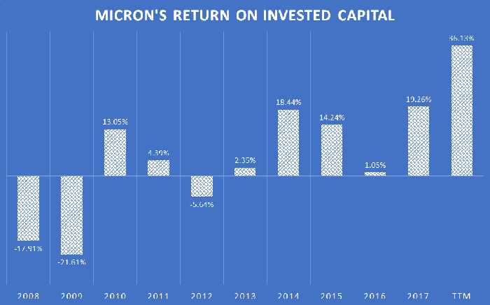 A chart showing Micron's return on invested capital from 2008 through today.
