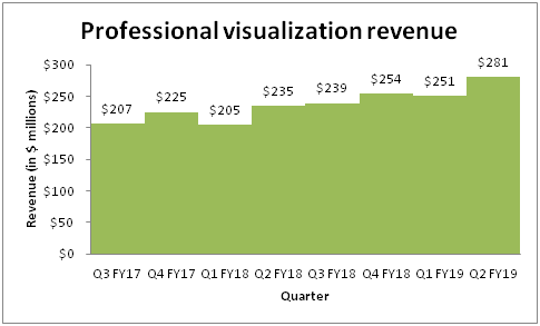 Chart showing the growth of NVIDIA's professional visualization business.