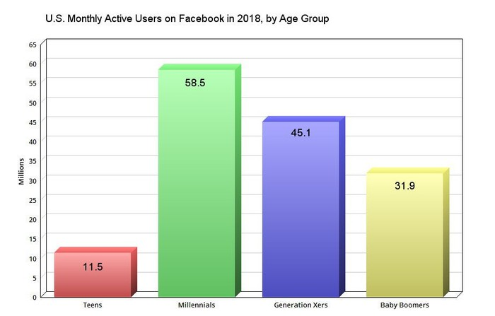 Chart showing Facebook monthly active users by age group.