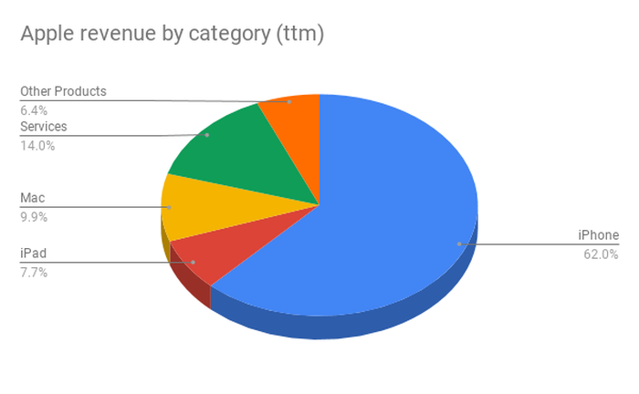 A pie chart with Apple's revenue by category