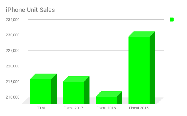 A bar chart of iPhone unit sales