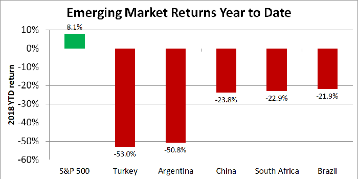 Graph of year-to-date stock market returns of six countries.