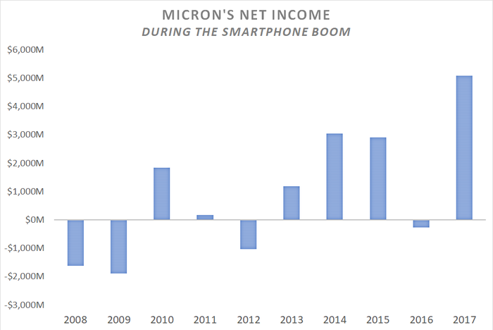 A chart showing Micron's net income since 2008.