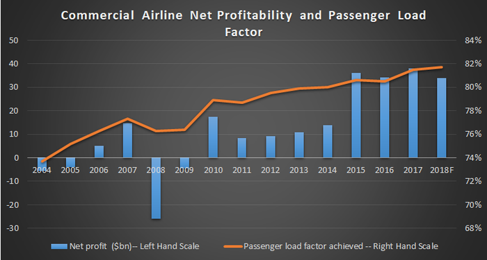 Commercial airlines profitability and passenger load factor