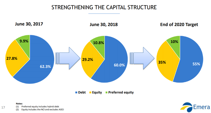 Pie charts showing Emera capital structure as described above.