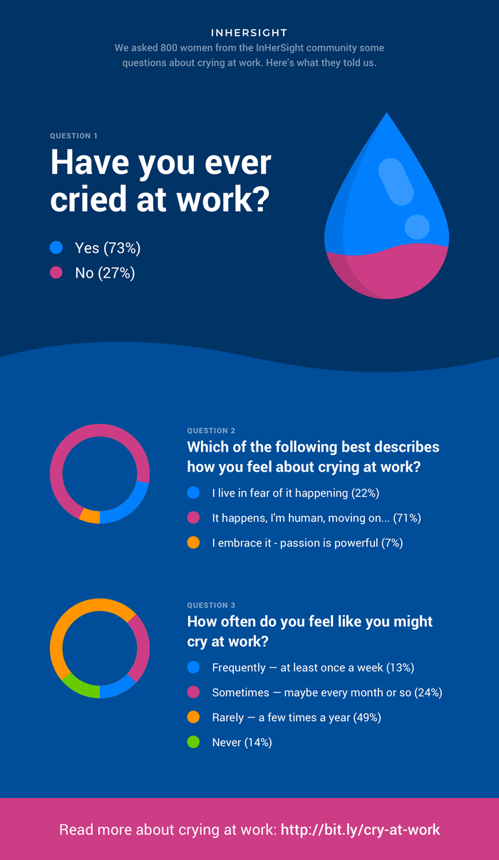 """A graphic showing women's responses to the question, """"Have you ever cried at work?"""""""