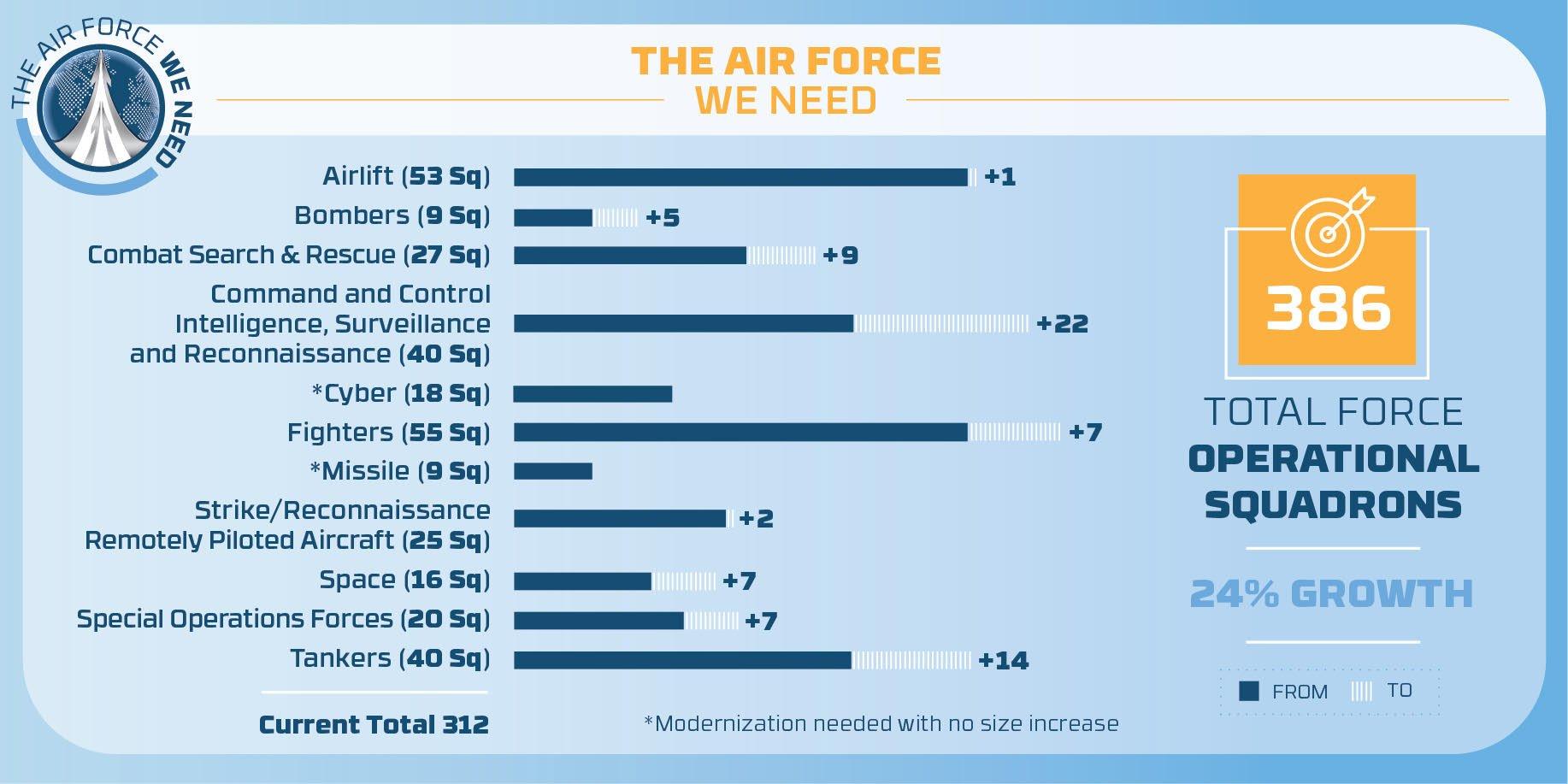 Air Force expansion plan