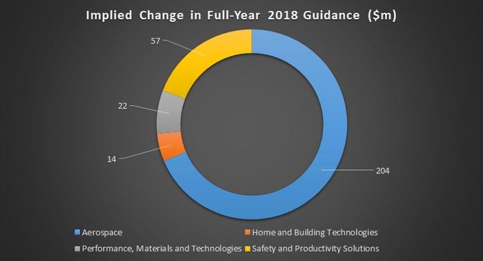 Impact of the Change in Honeywell's Full-Year Guidance