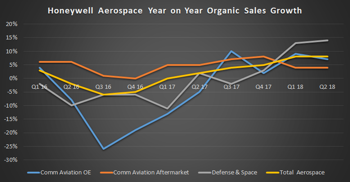 Honeywell aerospace year on year sales growth by activity.
