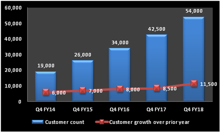 Chart showing growth in Palo Alto's customer count.
