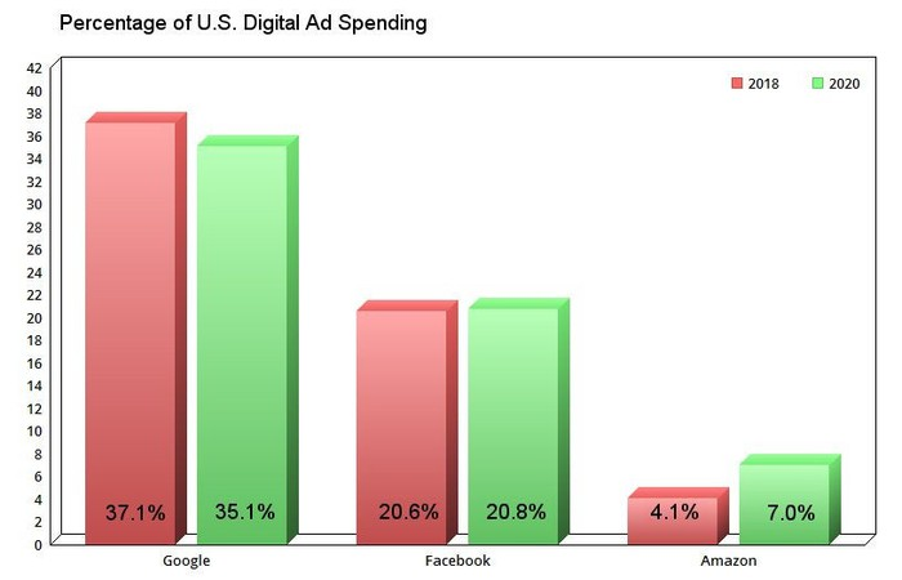 Percentage of U.S digital ad spending, 2018 to 2020.