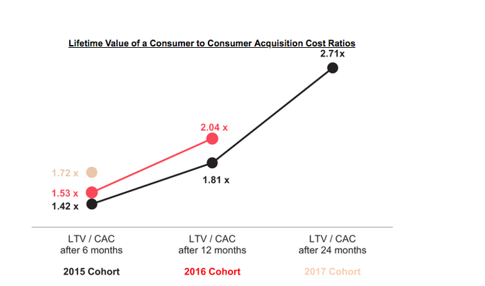 Chart of lifetime value to customer acquisition cost.