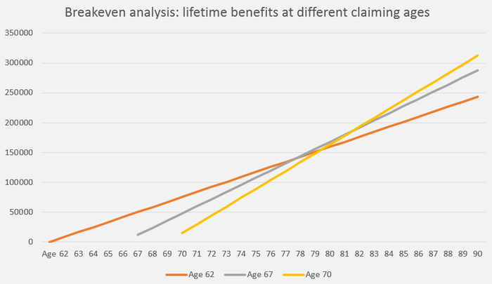 A chart showing that the decision to wait to claim breaks even with claiming at age 62 as early as a person's late 70s.