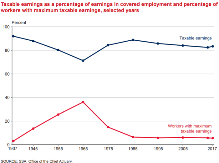 A depiction of a decline in taxable earnings as a percentage of earnings in covered employment.