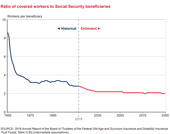 A depiction of the decline in the worker-to-beneficiary ratio through 2035.