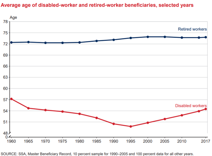 A depiction of the average age of retired-worker beneficiaries rising modestly over time.