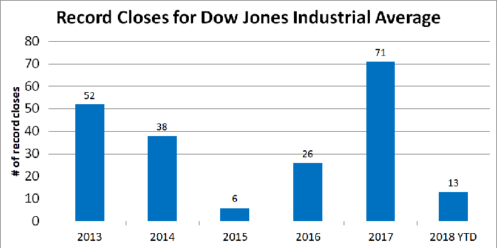 Graph of number of record closes for Dow by year.