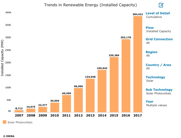 Table of cumulative solar PV capacity on a global basis.