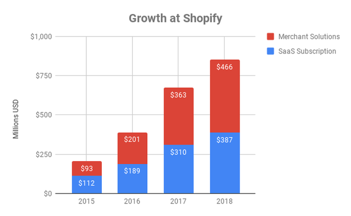 Chart showing growth by division at Shopify
