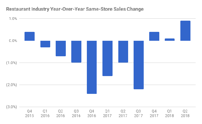 A bar chart showing negative restaurant industry comparable sales from 2016 through third quarter 2017. Starting in fourth quarter 2017, sales have been positive, though under 1%.