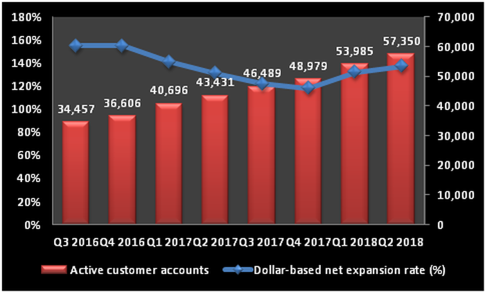 Chart showing growth in Twilio's customer base.