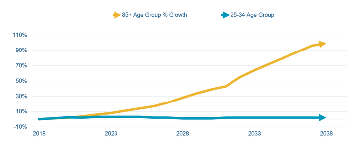 Chart of expected 85+ population growth for next 20 years.